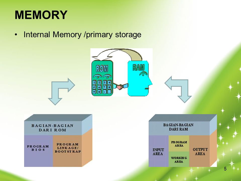 MEMORY Internal Memory /primary storage