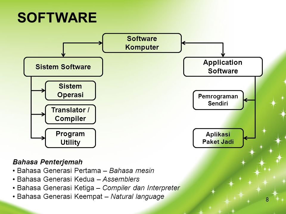 SOFTWARE Software Komputer Application Software Sistem Software Sistem