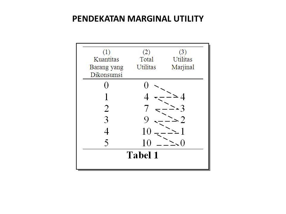 PENDEKATAN MARGINAL UTILITY