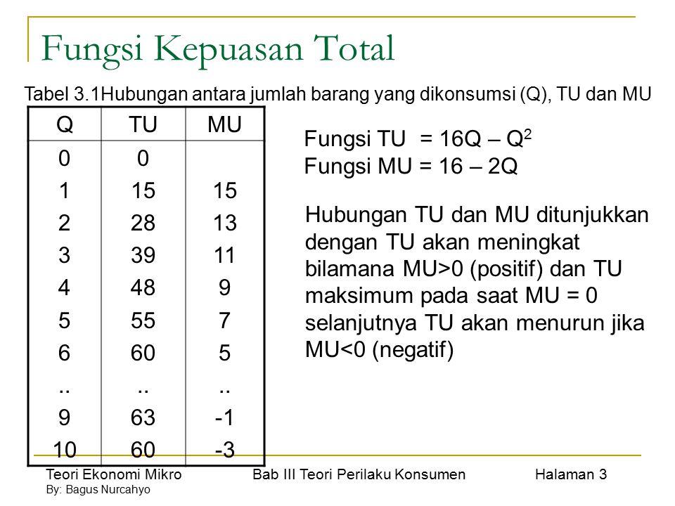 Fungsi Kepuasan Total Q TU MU 1 2 3 4 5 6 .. 9 10 15 28 39 48 55 60 63