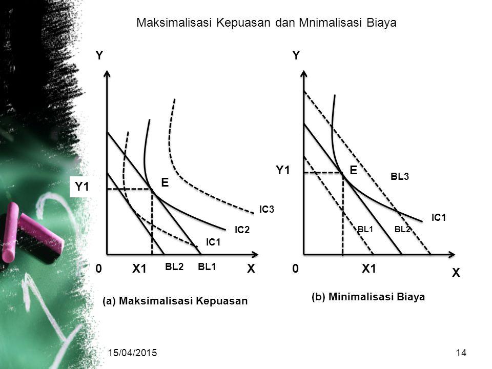 Maksimalisasi Kepuasan dan Mnimalisasi Biaya