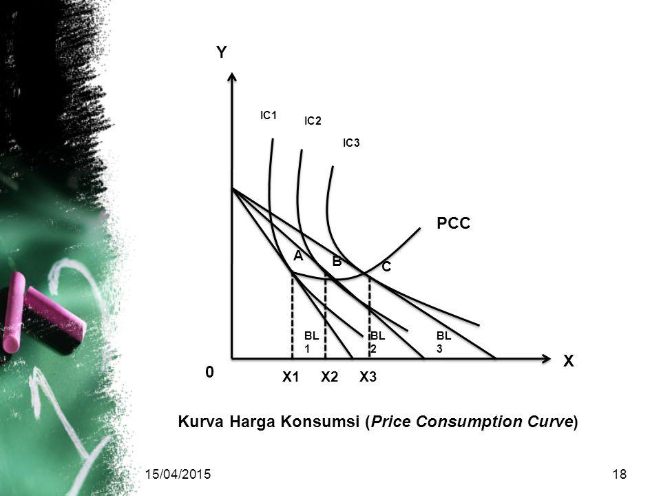 Kurva Harga Konsumsi (Price Consumption Curve)