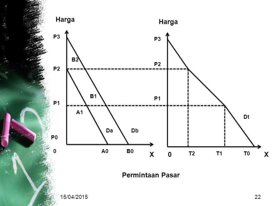 Harga Harga X X Permintaan Pasar P3 P3 B2 P2 P2 B1 P1 P1 A1 Dt Da Db