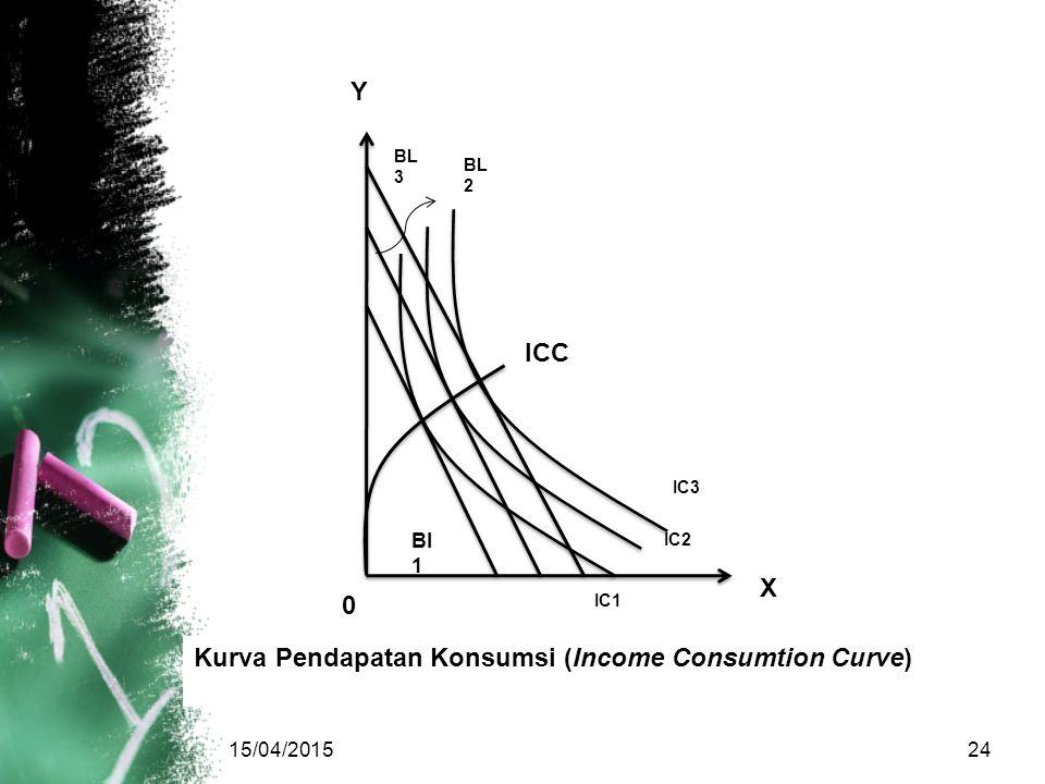 Kurva Pendapatan Konsumsi (Income Consumtion Curve)