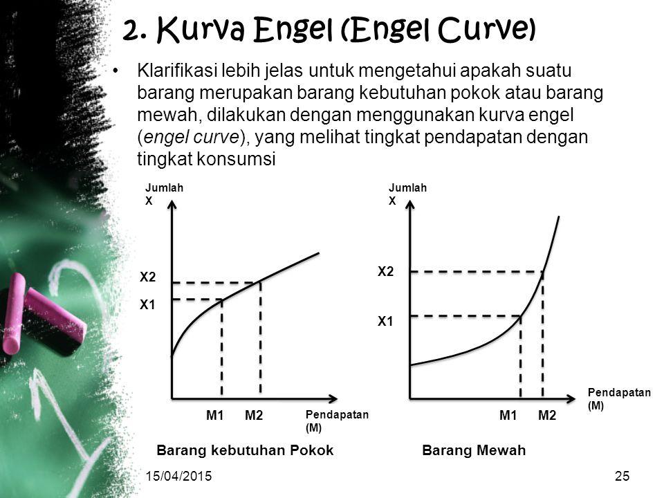 2. Kurva Engel (Engel Curve)