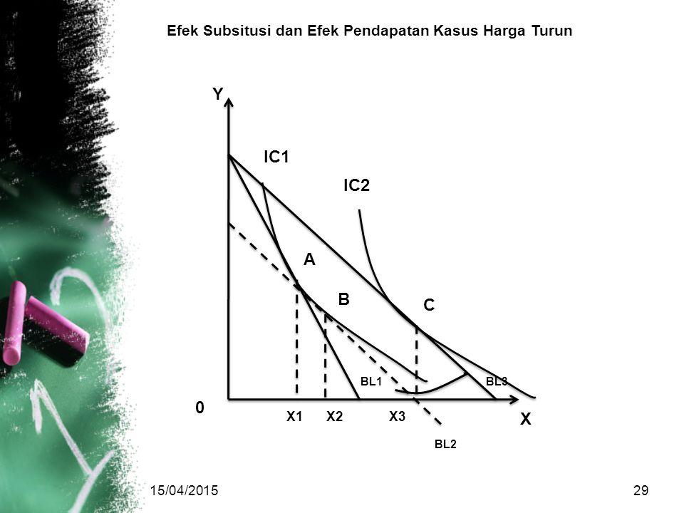 Y IC1 IC2 A B C X Efek Subsitusi dan Efek Pendapatan Kasus Harga Turun