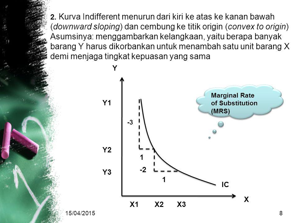 2. Kurva Indifferent menurun dari kiri ke atas ke kanan bawah (downward sloping) dan cembung ke titik origin (convex to origin)