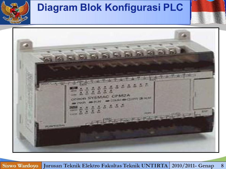 Diagram Blok Konfigurasi PLC
