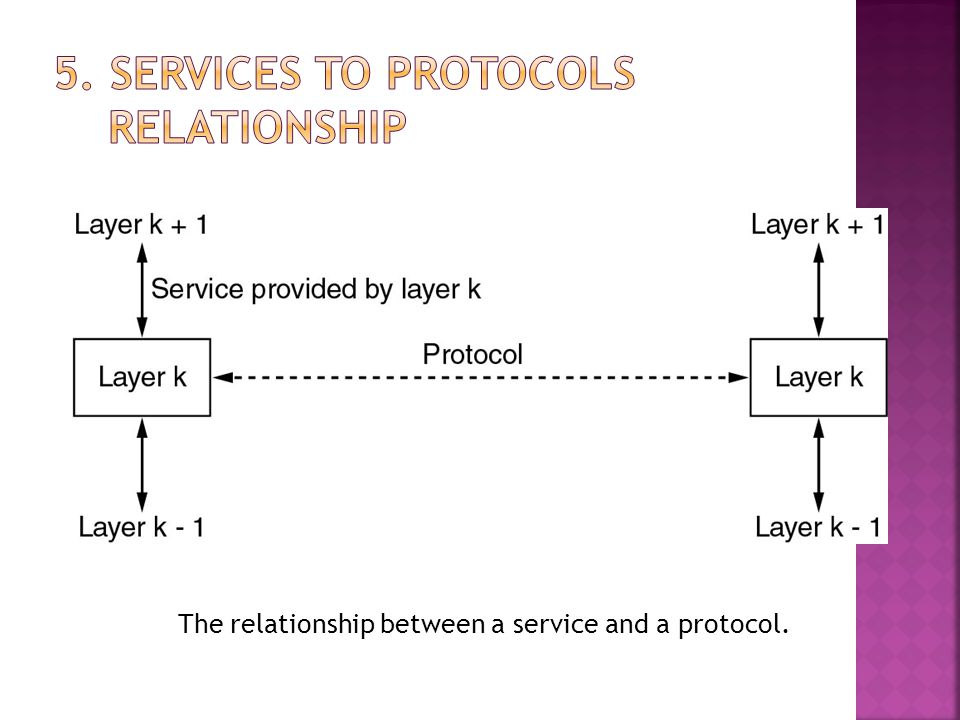 5. Services to Protocols Relationship