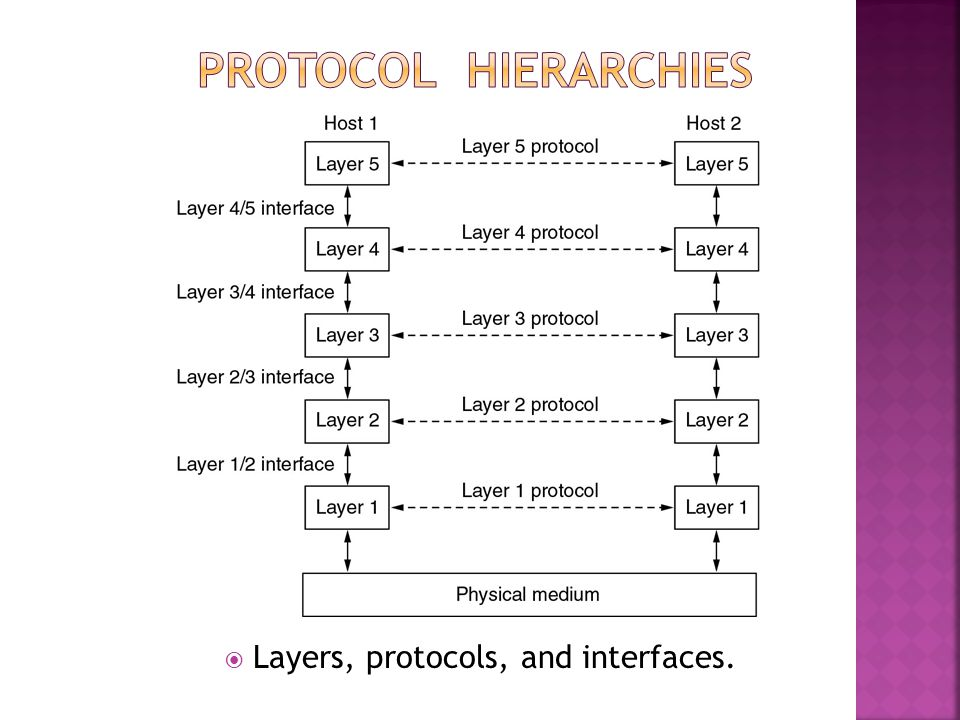 Layers, protocols, and interfaces.