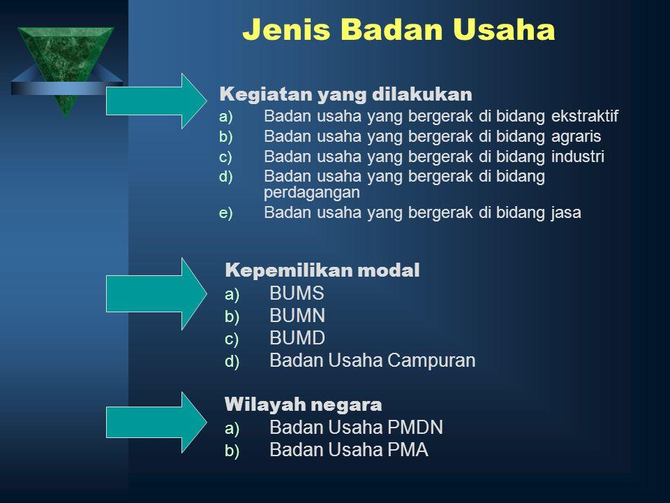 Jenis Badan Usaha Kegiatan yang dilakukan Kepemilikan modal BUMS BUMN