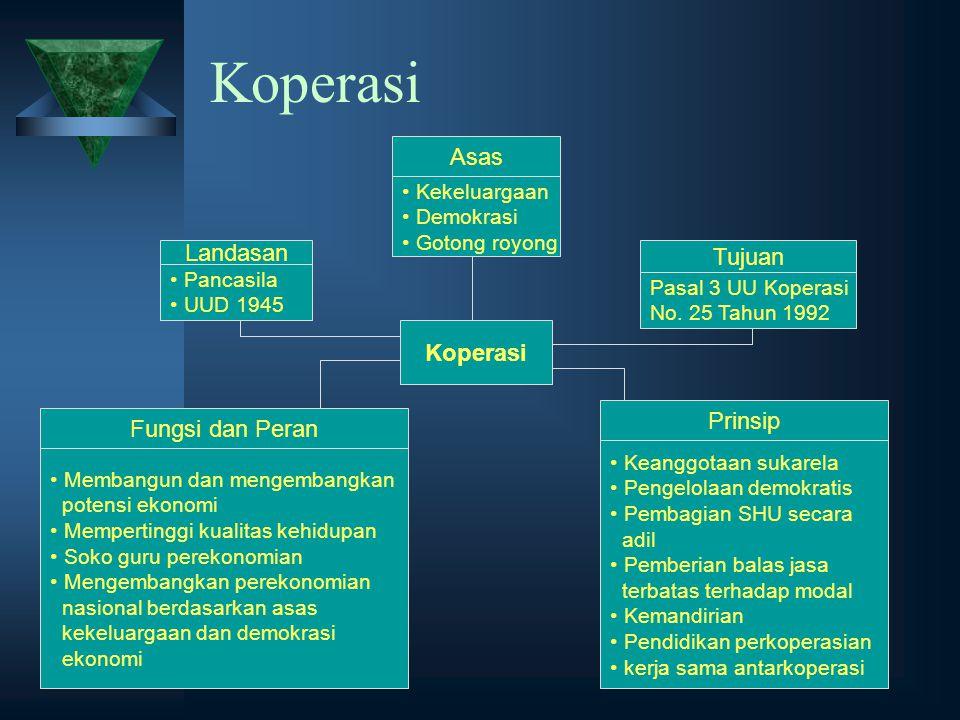 Koperasi Asas Landasan Tujuan Koperasi Prinsip Fungsi dan Peran