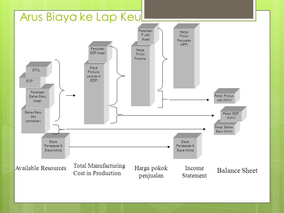 Arus Biaya ke Lap Keu Balance Sheet
