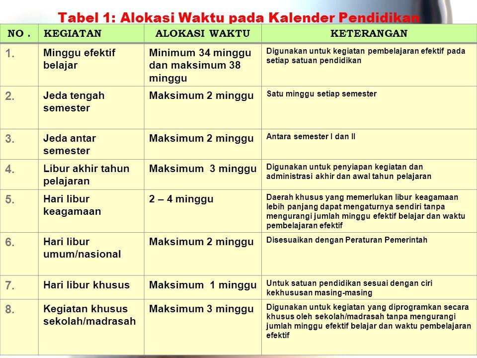 Tabel 1: Alokasi Waktu pada Kalender Pendidikan