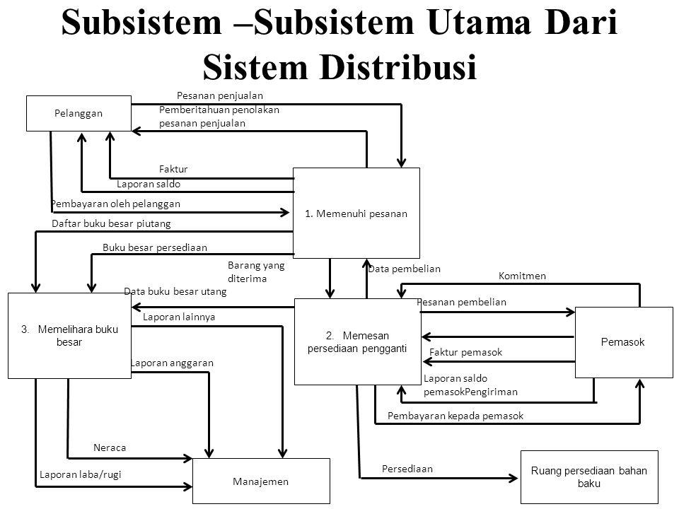 Subsistem –Subsistem Utama Dari Sistem Distribusi