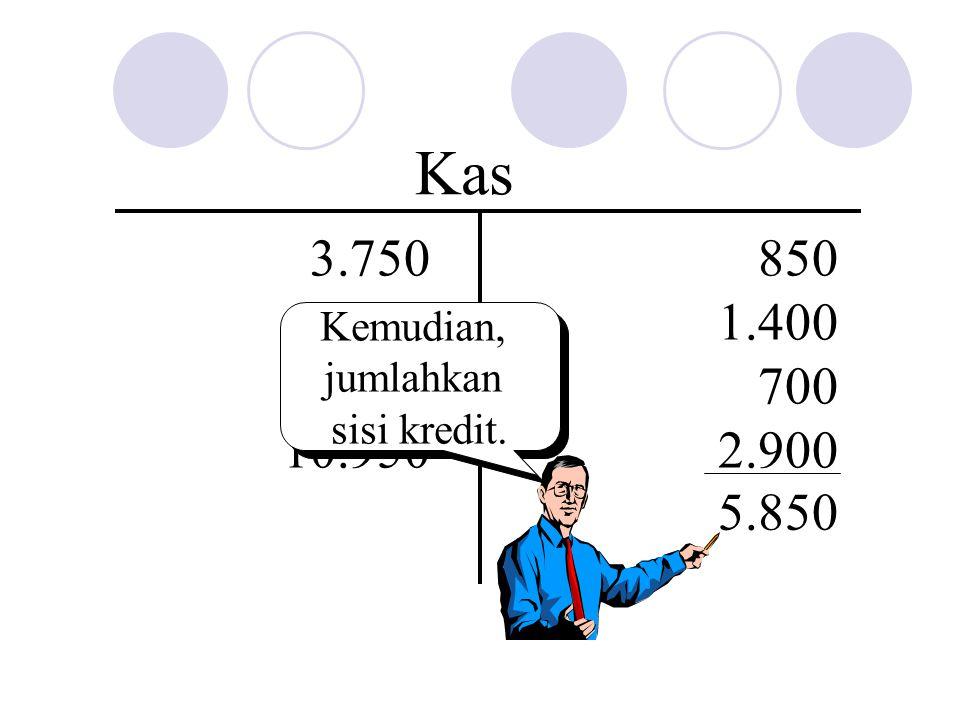 Kas 3.750 4.300 2.900 850 1.400 700 2.900 Kemudian, jumlahkan sisi kredit. 10.950 5.850