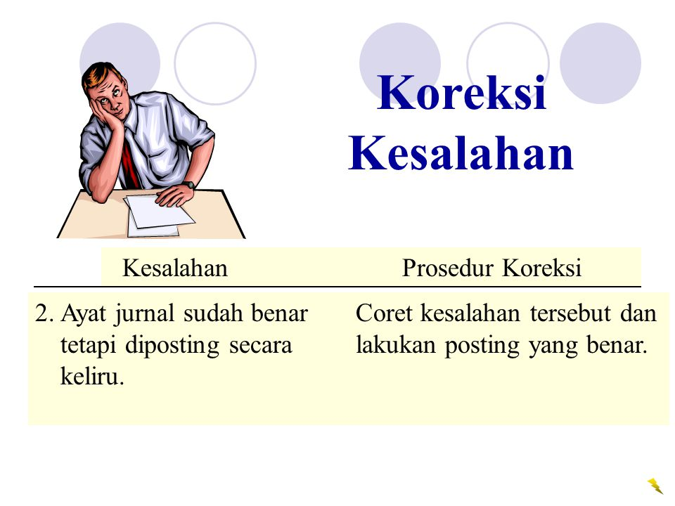 Koreksi Kesalahan Error Correction Procedure. Kesalahan Prosedur Koreksi.