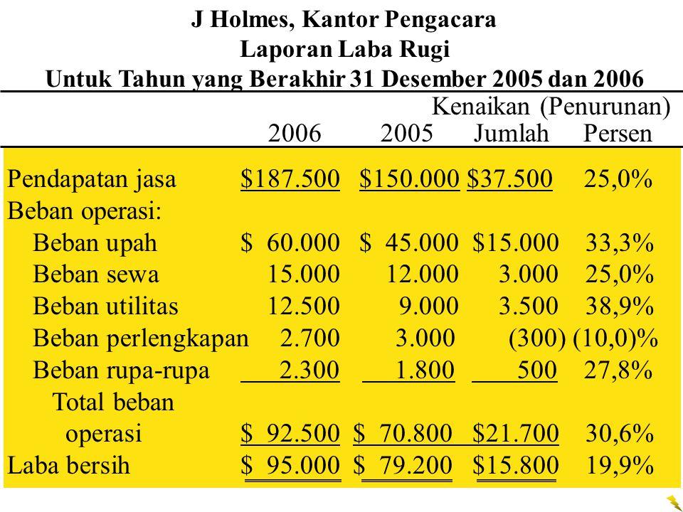 Beban perlengkapan 2.700 3.000 (300) (10,0)%