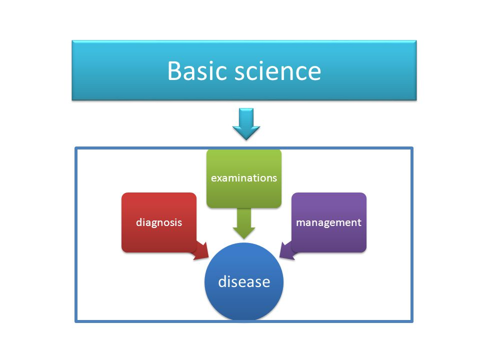Basic science disease diagnosis examinations management