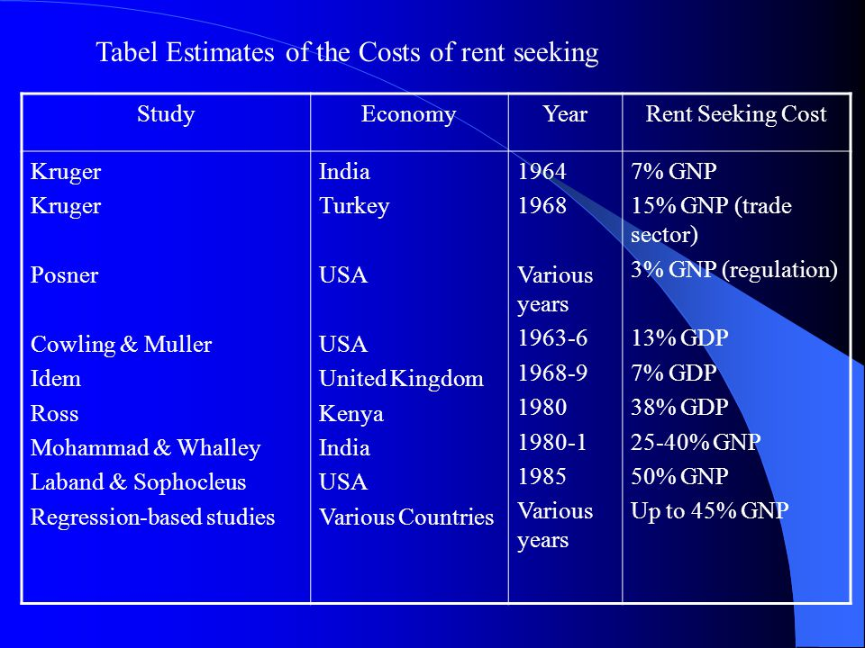 Tabel Estimates of the Costs of rent seeking