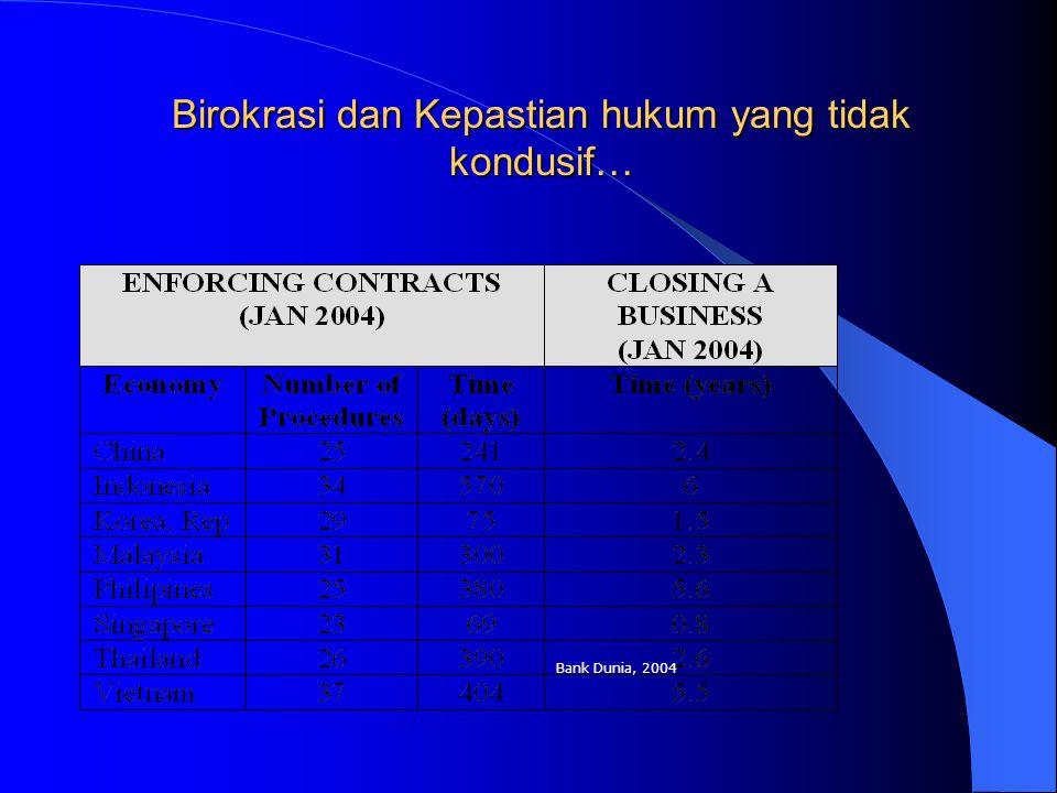 Birokrasi dan Kepastian hukum yang tidak kondusif…