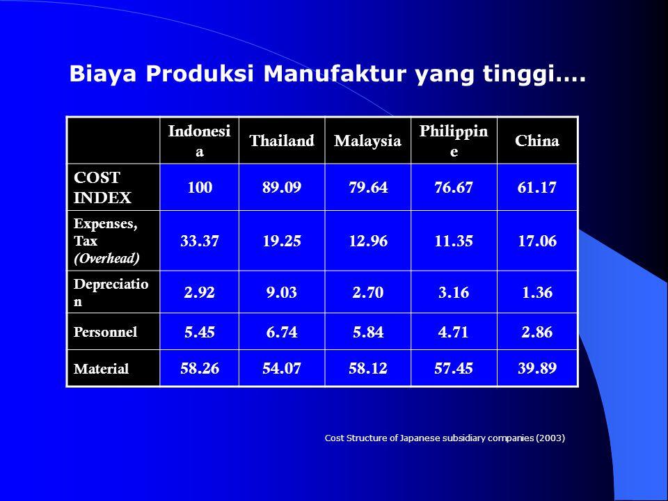 Biaya Produksi Manufaktur yang tinggi….