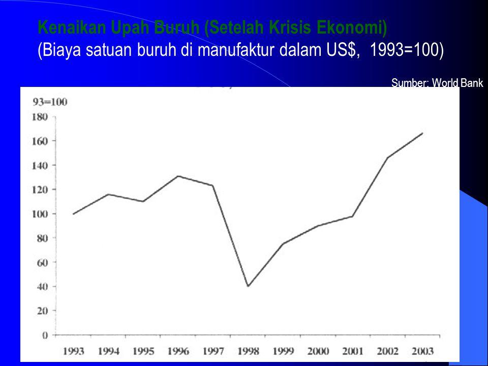 Kenaikan Upah Buruh (Setelah Krisis Ekonomi)