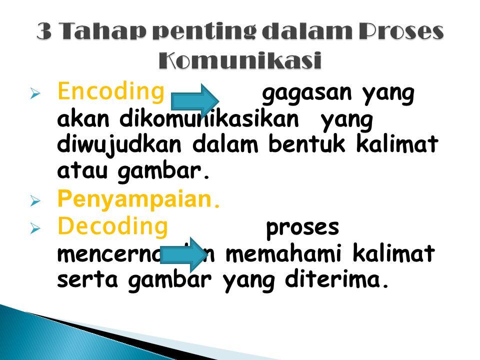 3 Tahap penting dalam Proses Komunikasi