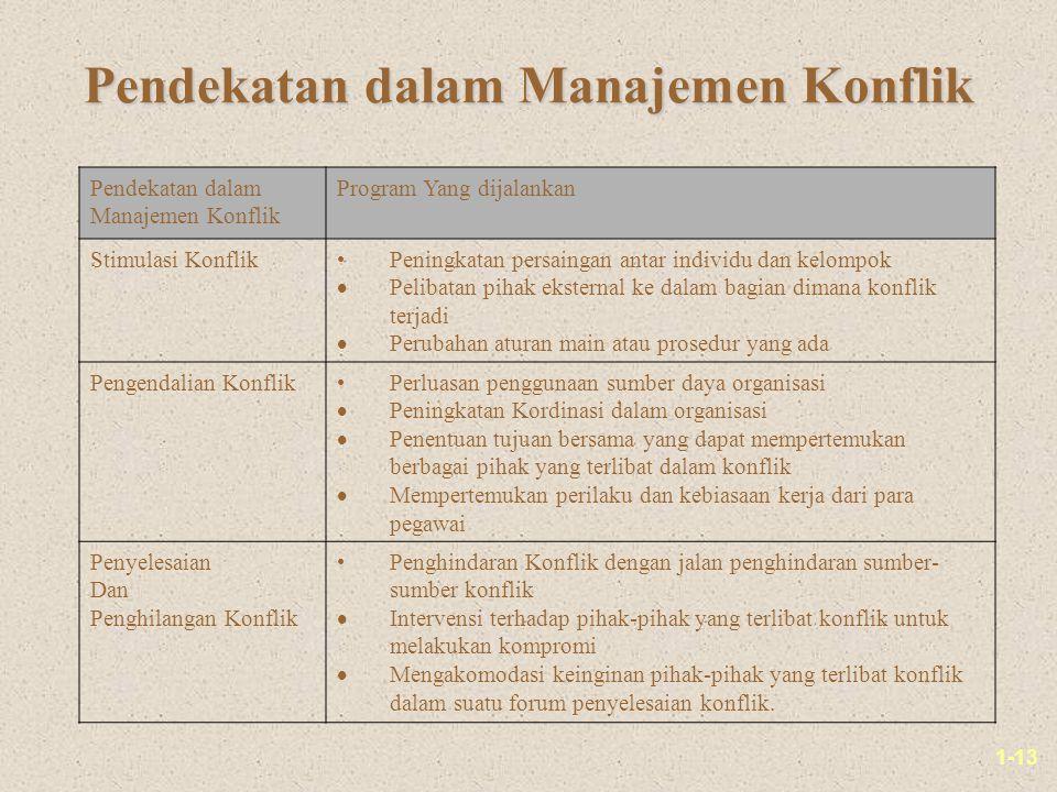 Pendekatan dalam Manajemen Konflik