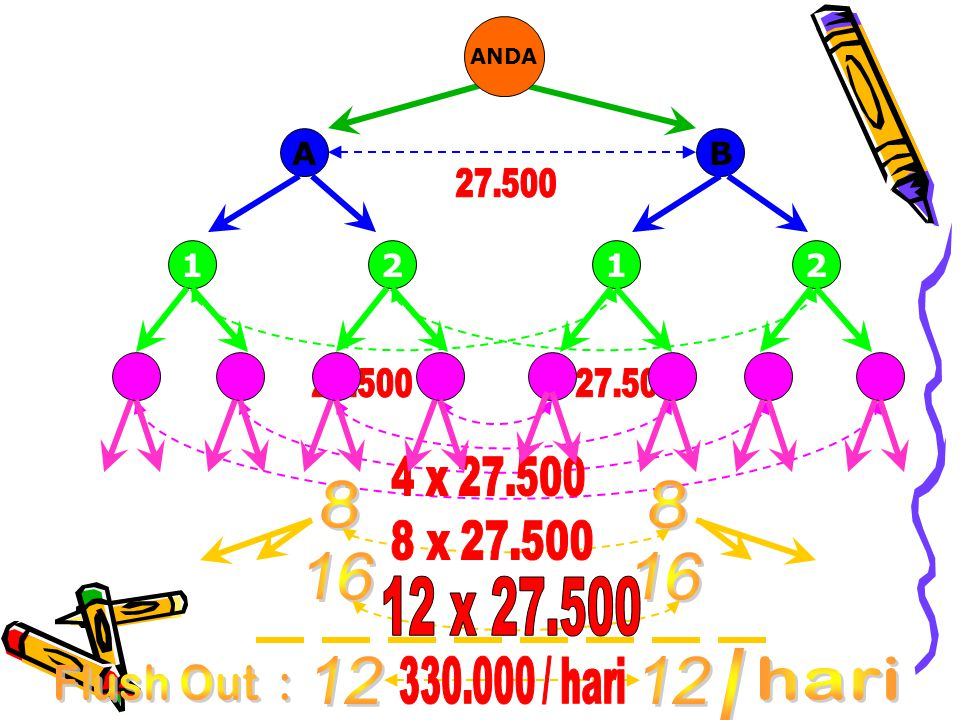 ANDA A. B. 27.500. 1. 2. 1. 2. 27.500. 27.500. 4 x 27.500. 8. 8 x 27.500. 16. 12 x 27.500.
