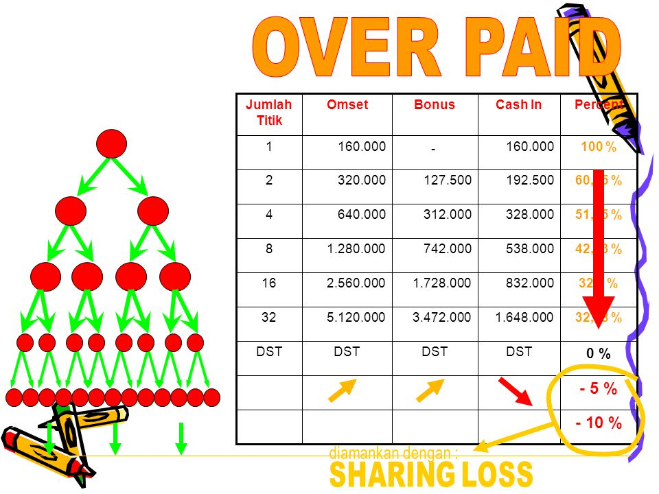 OVER PAID SHARING LOSS - 5 % - 10 % 0 % diamankan dengan :