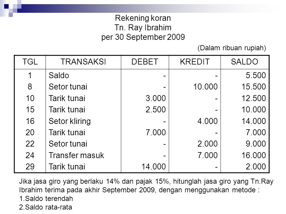 Rekening koran Tn. Ray Ibrahim per 30 September 2009