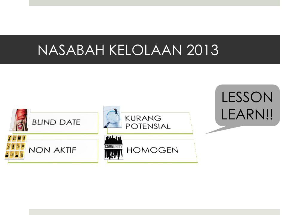 NASABAH KELOLAAN 2013 LESSON LEARN!! BLIND DATE KURANG POTENSIAL
