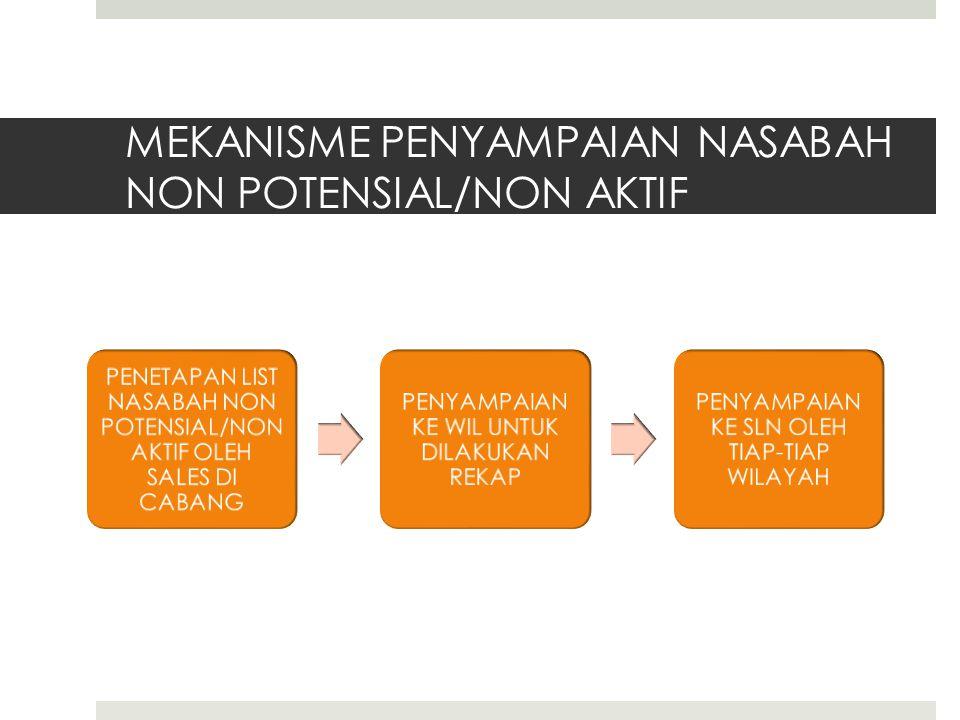 MEKANISME PENYAMPAIAN NASABAH NON POTENSIAL/NON AKTIF