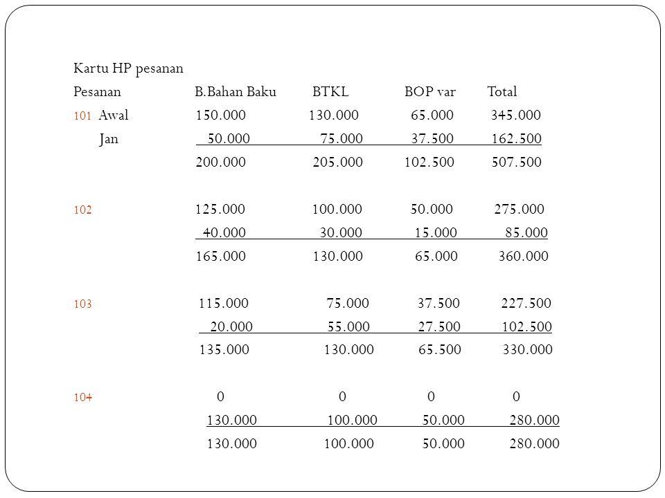 Kartu HP pesanan Pesanan B.Bahan Baku BTKL BOP var Total.