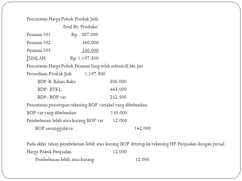 Pencatatan Harga Pokok Produk Jadi: Total By. Produksi Pesanan 101 Rp