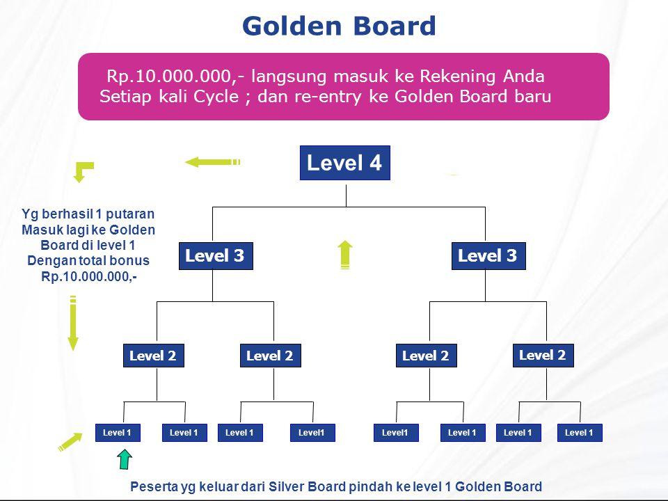 Golden Board Level 4 Rp.10.000.000,- langsung masuk ke Rekening Anda