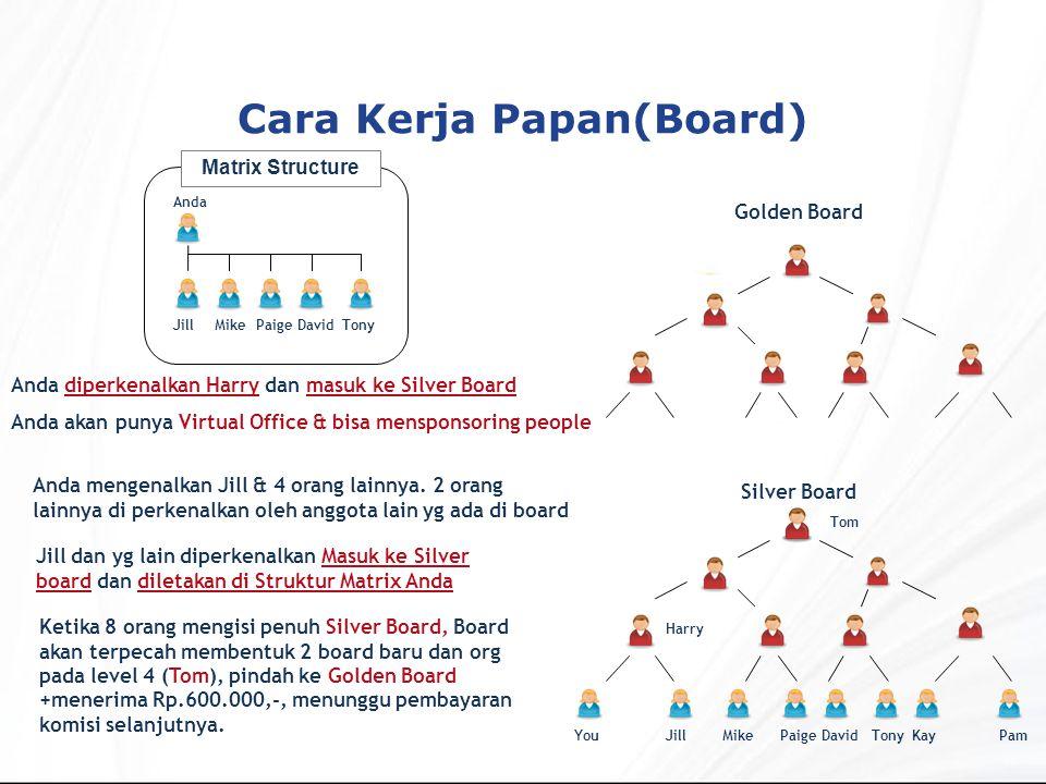 Cara Kerja Papan(Board)