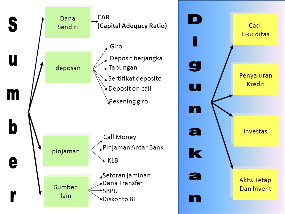Sumber Digunakan Dana CAR Sendiri (Capital Adequcy Ratio) Cad.