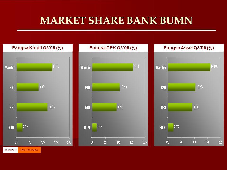 MARKET SHARE BANK BUMN Pangsa Kredit Q3'06 (%) Pangsa DPK Q3'06 (%)