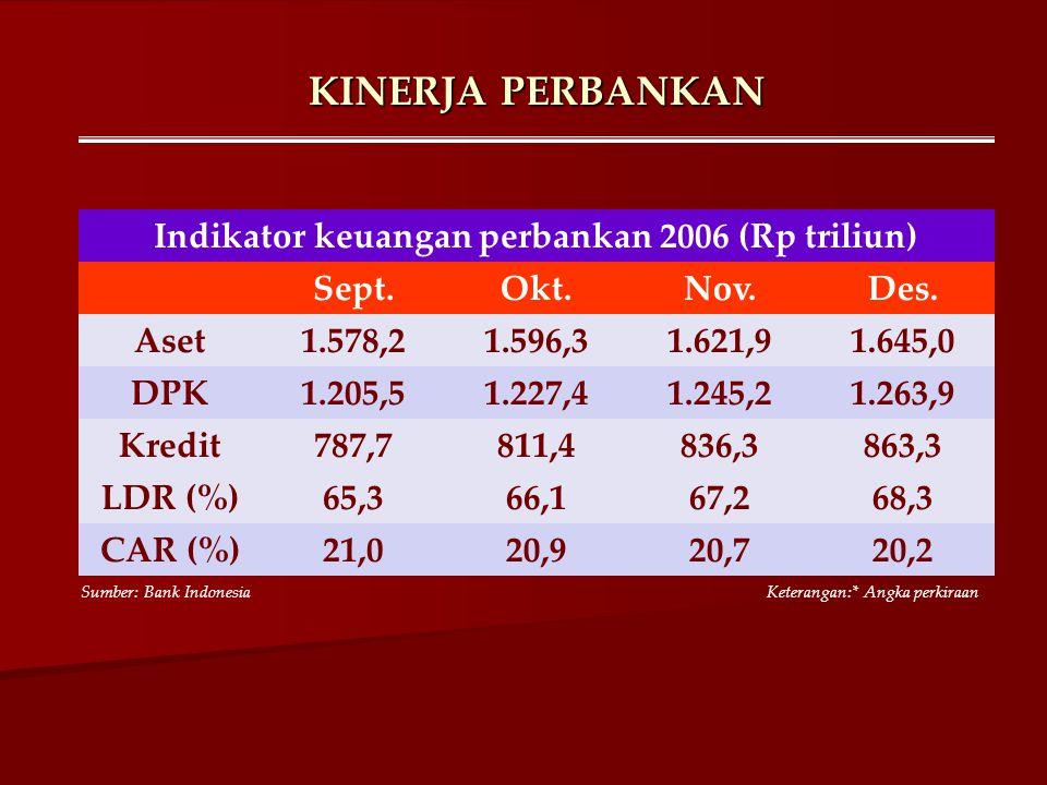 Indikator keuangan perbankan 2006 (Rp triliun)