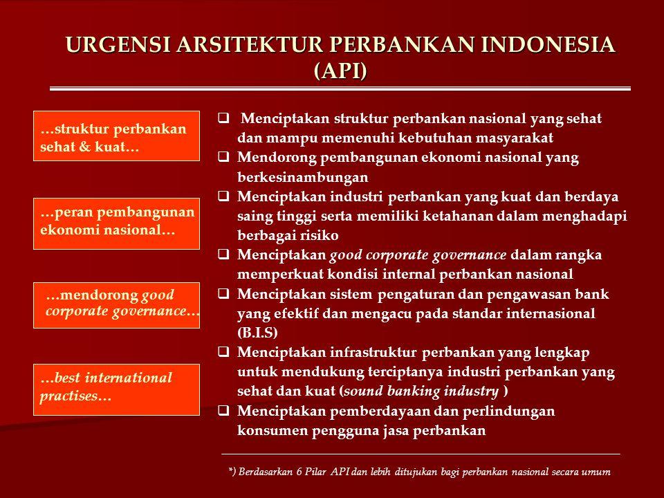 URGENSI ARSITEKTUR PERBANKAN INDONESIA (API)