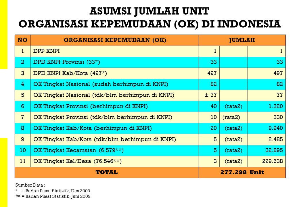ASUMSI JUMLAH UNIT ORGANISASI KEPEMUDAAN (OK) DI INDONESIA