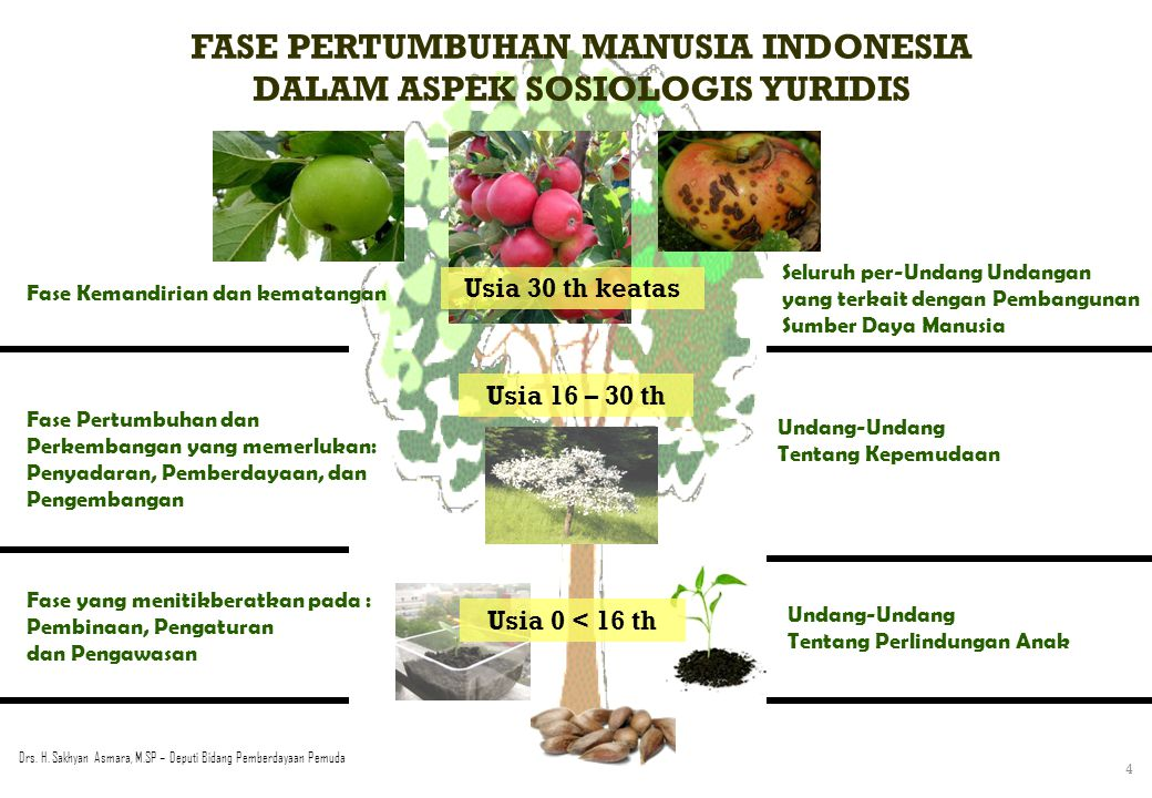 FASE PERTUMBUHAN MANUSIA INDONESIA DALAM ASPEK SOSIOLOGIS YURIDIS