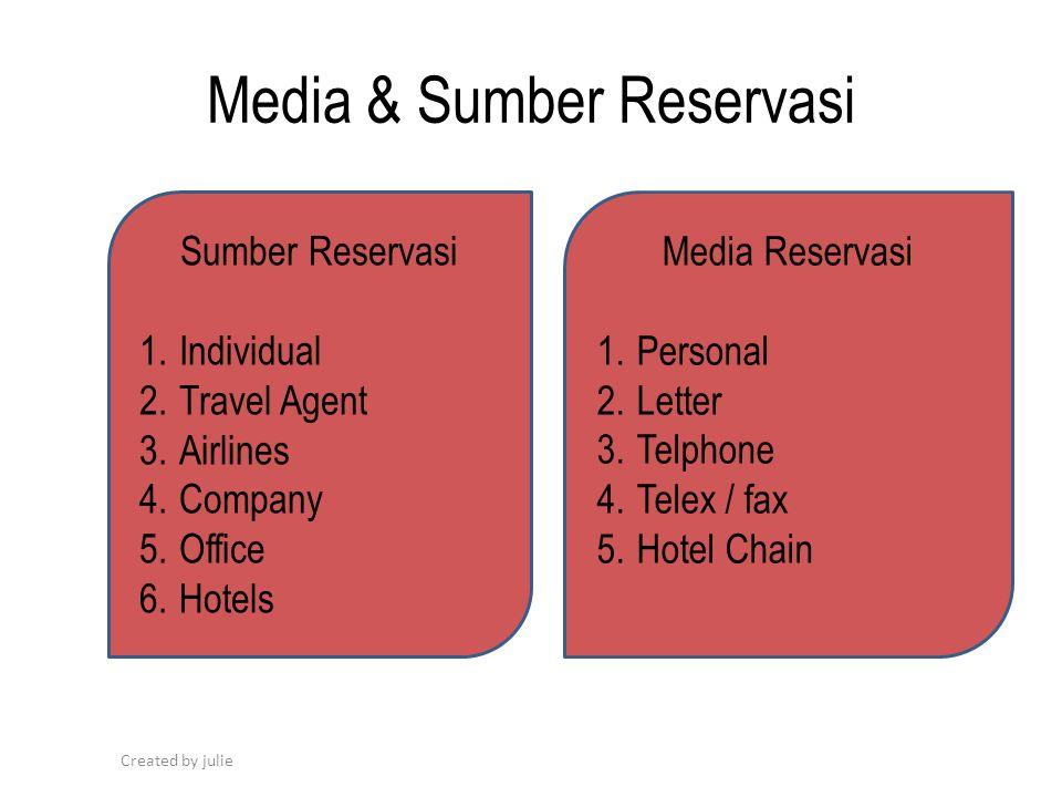 Media & Sumber Reservasi