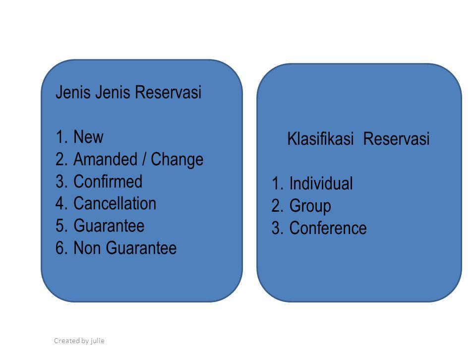 Klasifikasi Reservasi