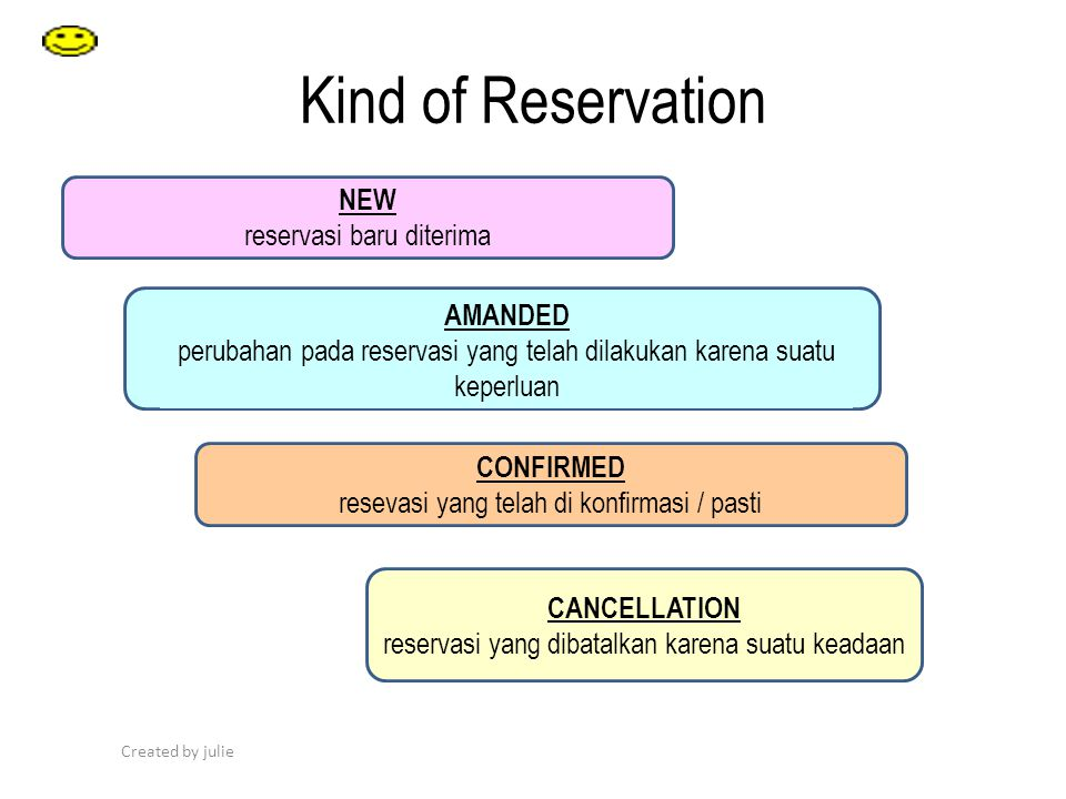 Kind of Reservation NEW reservasi baru diterima AMANDED