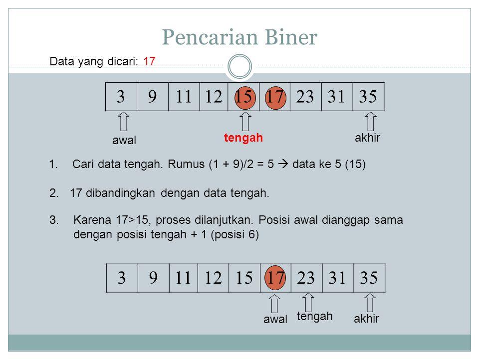Pencarian Biner Data yang dicari: 17. 3. 9. 11. 12. 15. 17. 23. 31. 35. awal. tengah. akhir.