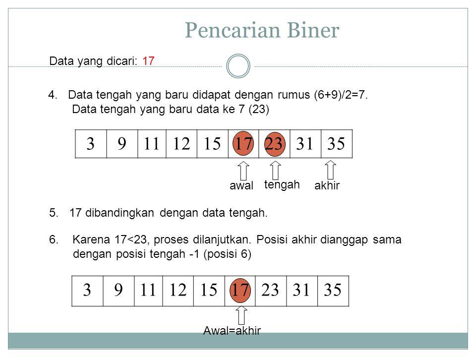 Pencarian Biner Data yang dicari: 17. 4. Data tengah yang baru didapat dengan rumus (6+9)/2=7. Data tengah yang baru data ke 7 (23)