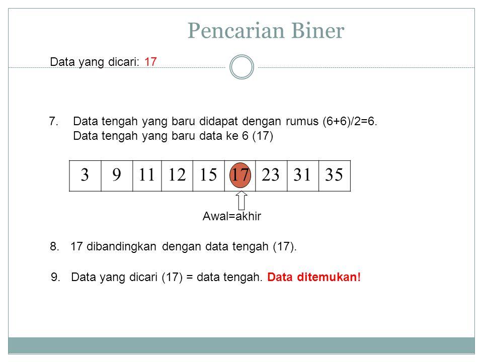 Pencarian Biner 3 9 11 12 15 17 23 31 35 Data yang dicari: 17